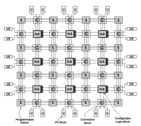 General FPGA Architecture.
