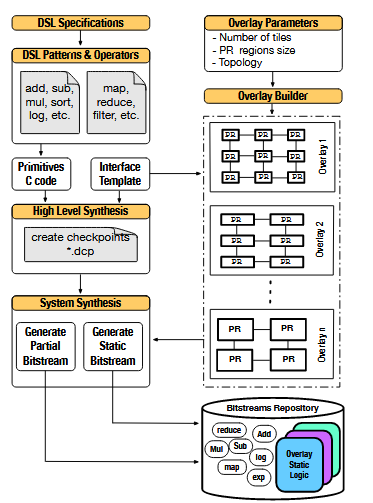 Hardware Design Flow for the Overlay Static Logic and Partial Bitstreams.