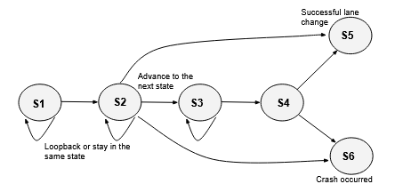 State Transition Diagram.