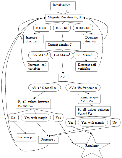 Flow Chart of Optimization Process.