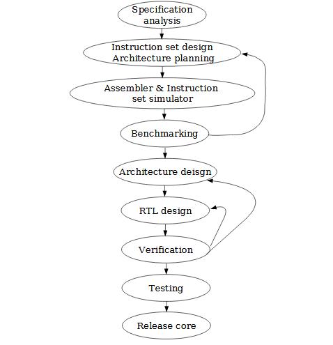 The DSP Processor Design Flow.