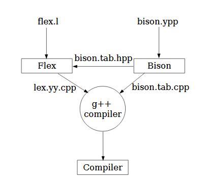 Compiler Design Flow Diagram.