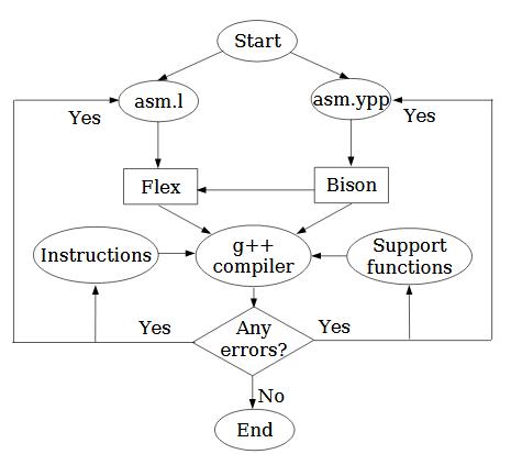 Assembler Design Flow