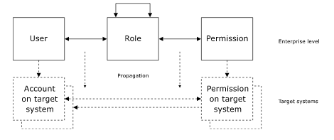 ERBAC Users and Permissions are Propagated to Affected Systems.