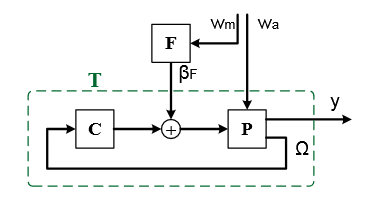 Figure 2.1: Block diagram showing linearized models of the wind turbine P, the feedback controller C, and the feedforward controller F.