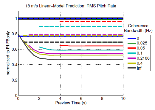 Figure 3.22: 18 m/s linear-model expectations of RMS pitch rate