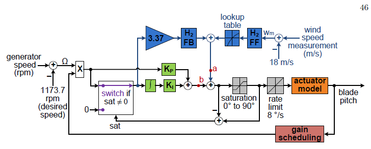 Figure 3.13: Block diagram of control implementation in simulation.