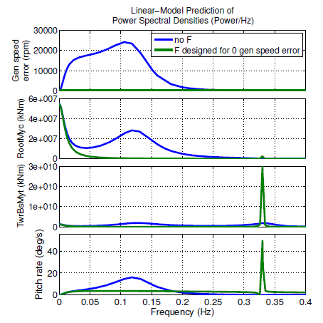 Figure 3.1: Linear-model predictions of power spectral densities of generator speed error, blade root out-of-plane moment