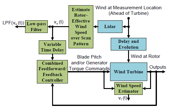 Figure 4.6: Block diagram of wind turbine control using a turbine-mounted lidar under real-world conditions with varying preview time.