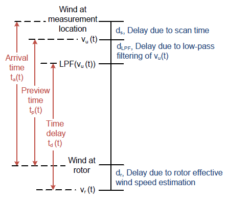 Figure 4.7: Visual representation of possible introduced time delays and the naming conventions