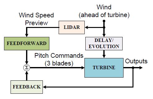 Figure 5.1: Feedforward control added to feedback control