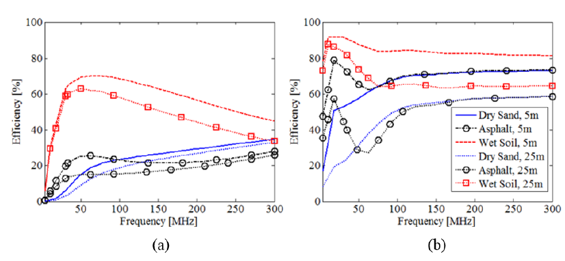 Figure 3.1. Efficiencies for the VED at both (a.) 0.3m and (b.) 1.78m above various grounds for different radii.