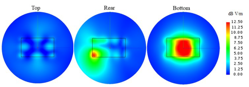 Figure 3.6. Electric field strength 10cm above dry sand for under the vehicle model at 100MHz for each mounting position.