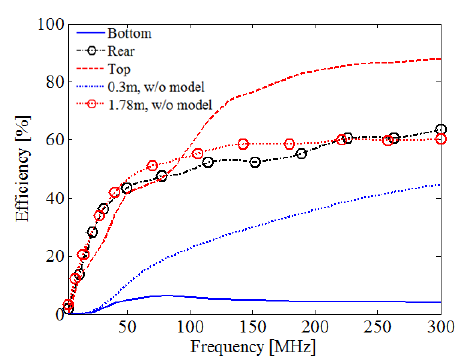 Figure 3.12. Efficiency of the crossed electric dipoles for the three antenna positions over dry sand with and without the vehicle model.