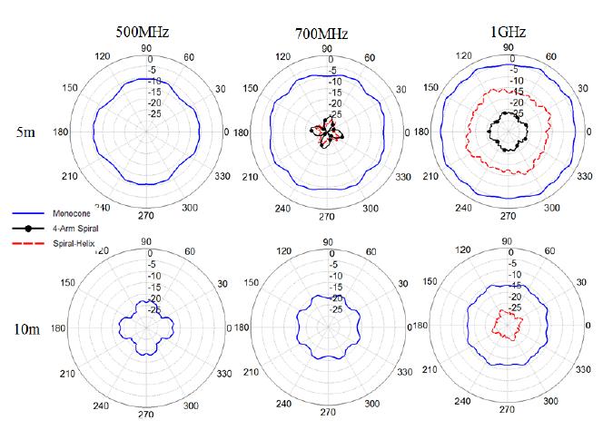 Figure 4.39. Azimuthal electric near field patterns in dB