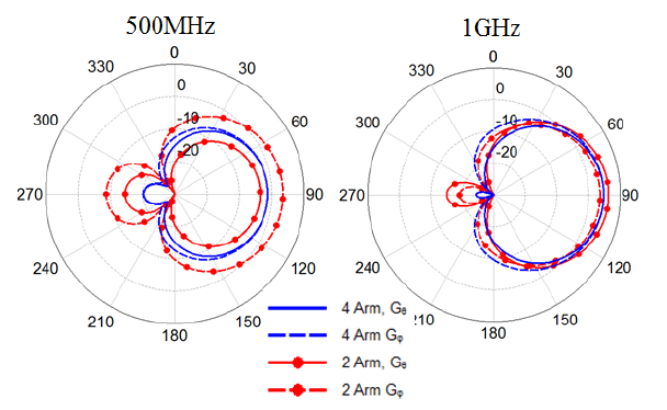 Figure 5.15. Theta and phi polarizations of the far field gain patterns of the two and four arm spirals in free space. The four arm spiral patterns are the same at boresight and corresponds to its lower axial ratio.