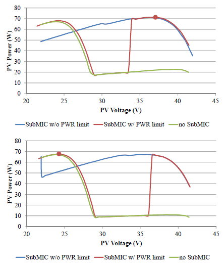 Figure 5.4: PV sweep of power limited subMICs under 80% mismatch (top) and 90% mis- match (bottom).