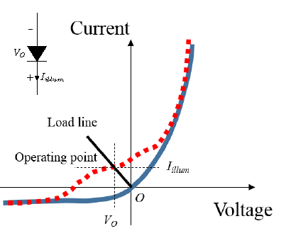 Figure I-3. Illustration of the illuminated I(V) characteristics of the diode in a rectenna.