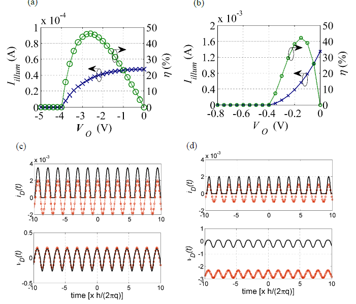 Figure I-5. Comparison of PAT and classical theory rectenna responses to high photon energy illumination (4 eV, corresponding to 310 nm), at two operating voltages for an input power of 200 μW.