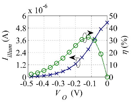 Figure I-6. Broadband illuminated I(V) and conversion efficiency characteristics of the diode in a rectenna calculated using PAT theory.