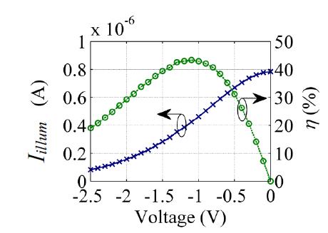 Figure II-3. Illuminated I(V) (blue crosses) and conversion efficiency (green circles) characteristics of the diode for an ideal rectenna under solar blackbody illumination at 5780 K.