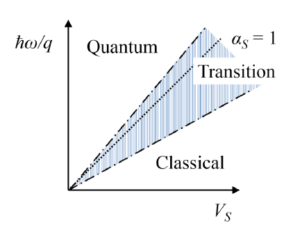 Figure III-1. Sketch of the operating regimes of a rectenna as a function of the source voltage