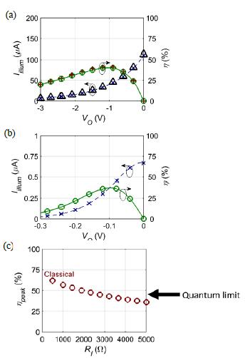 Figure III-5. Comparison of classical and quantum operation for rectennas under broadband illumination from a blackbody of temperature 600 K