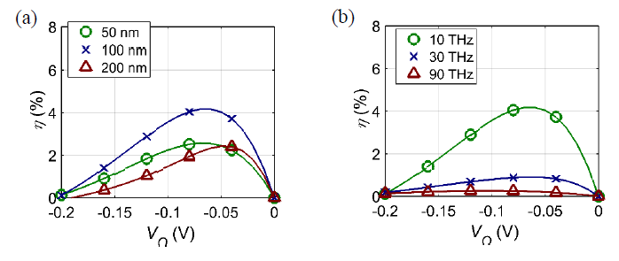 Figure IV-4. Effect of leakage current and the limited RC time constant on the efficiency (η) vs.