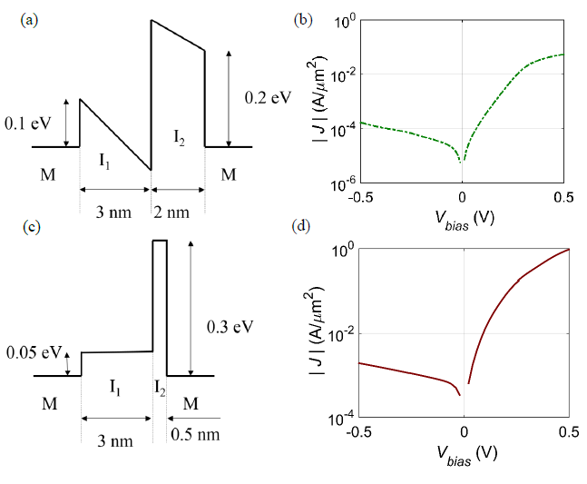 Figure V-3. Illustration of the energy-band diagram and the calculated current density vs. voltage [J(V)] characteristics of resonant and step MIIM diodes.