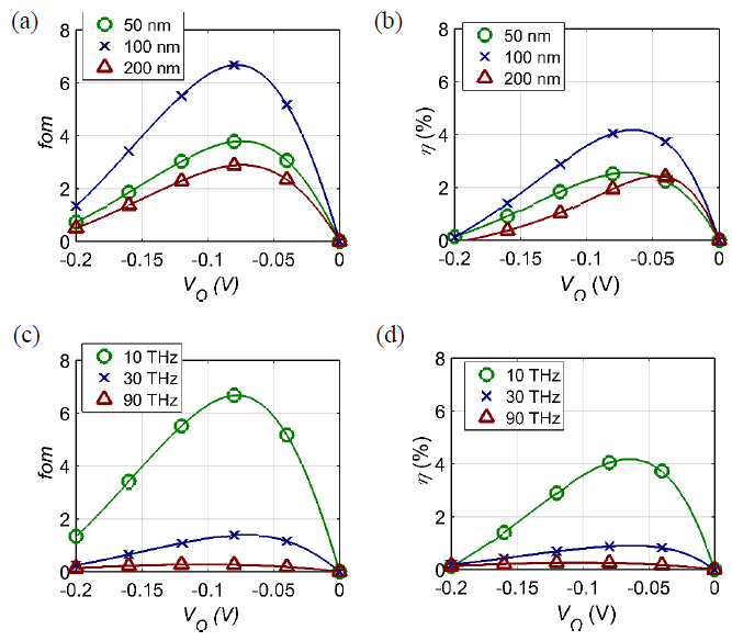 Figure V-5. Figure of merit (FOM) and conversion efficiency (η) vs. VO characteristics for the step MIIM diode shown in figure V-3(d), with CD ~17 fF/μm2.