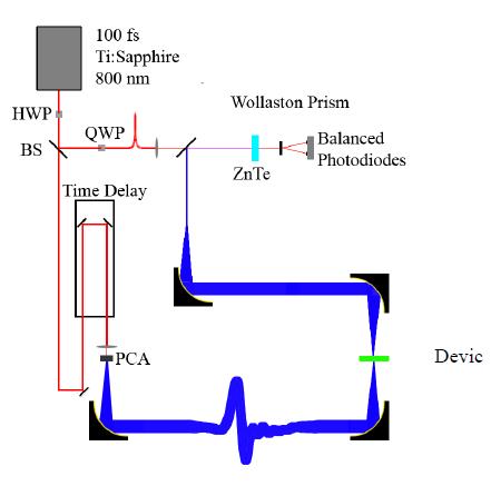 Figure VI-11. Setup for generating terahertz waves.