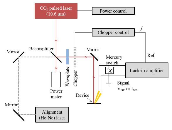 Figure VII-4. Setup for optical response measurement of geometric diode rectennas.