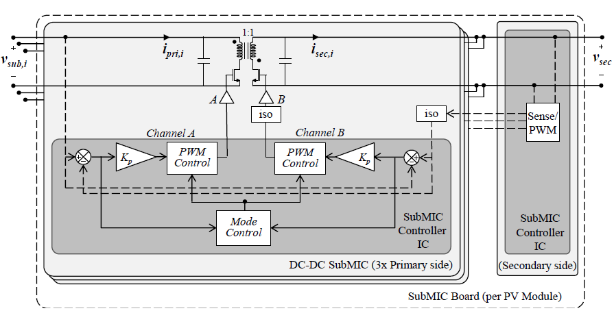Figure 3.11: Structure of the subMIC prototype with the controller IC.