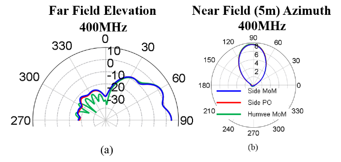 Figure 2.9. Comparison of the three models. (a) Comparison of azimuthal near field at 5m and (b) far field elevation patterns in the yz plane so that 90 degress corresponds to the boresight direction.