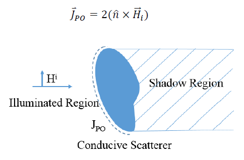 Figure 2.2. Incident field on a conductive scatterer producing both an illuminated and shadowed region. The surface current is nonzero in the illuminated region.