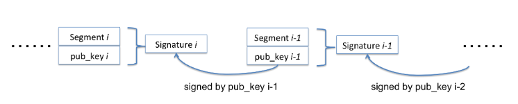 Figure 5.2: Flow of The Chaining-based Signature Scheme for Multimedia Authentication