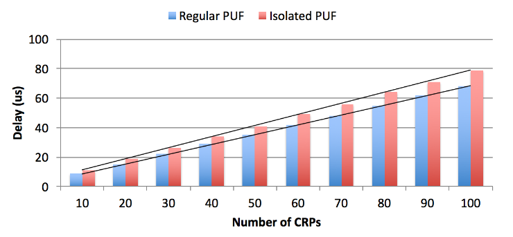 Figure 6.3: PUF Timing Eva
