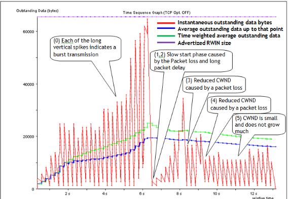 Figure 3: TCP trace over LTE n etwork: o \utstanding data bytes (estimated cwnd)
