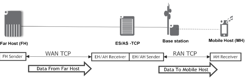 Figure 33: ES-TCP and AS-TCP host location