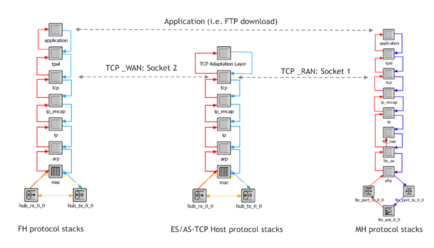 Figure 46: Protocol stacks in the host device models