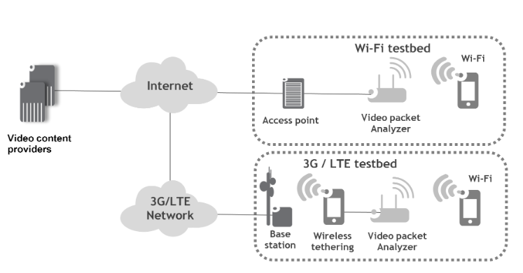 Figure 13 : Testbed for the video traffic measurement