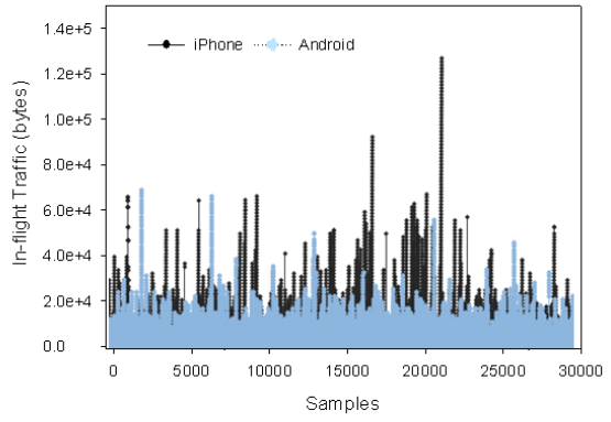 Figure 16: In-flight traffic with iPhone and Android phone