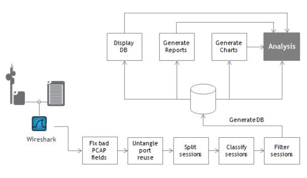 Figure 28: TCP Packet Trace Analysis Process