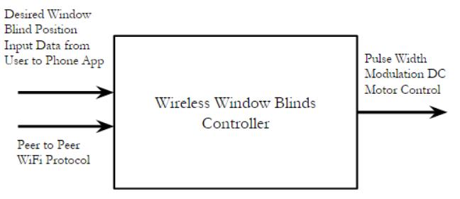 FIGURE II Level 0 Wireless Window Blinds