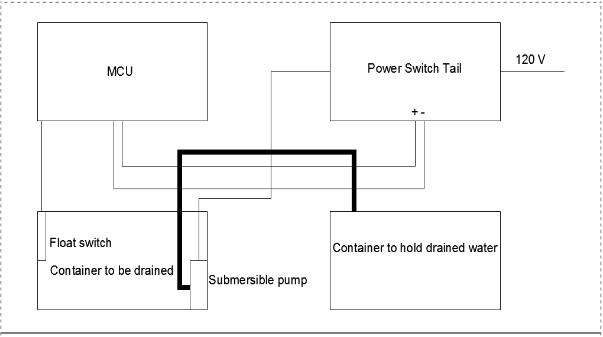 Figure 7: Wiring diagram for draining water from one container to another.
