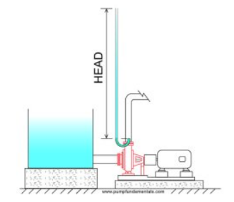 Figure 29: Pump pressure head concept.