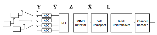 Figure 1: Conventional receiver structure for the MU-MIMO-OFDM system