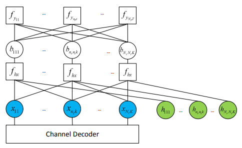 Figure 4: Factor graph for the AMP detector