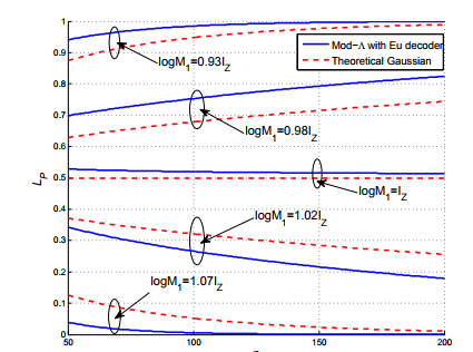 Figure 42: Leak probability LP vs blocklength n, Comparison of the Mod-Λ Euclidean decoder and the blocklength-n Gaussian channel.