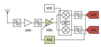 Figure 12: Direct-conversion receiver architecture